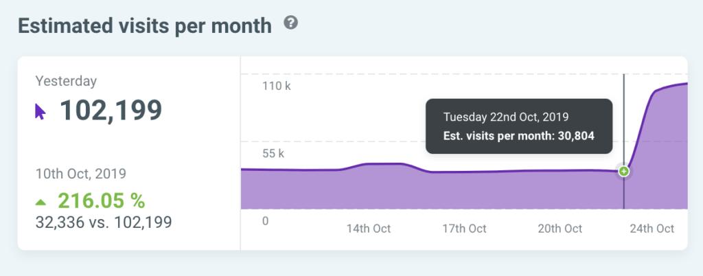 traffic increase after google bert update